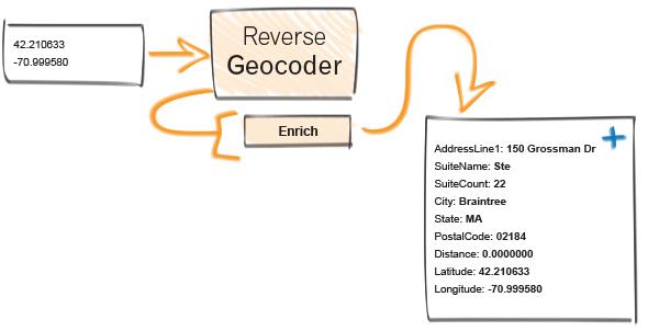 dqt-reverse-geo-inout-w-600x302